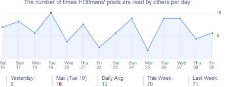 How many times HOltmans's posts are read daily