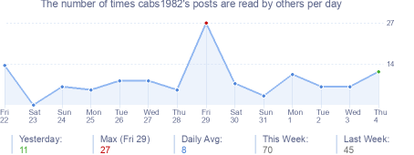 How many times cabs1982's posts are read daily