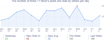 How many times TTTenor's posts are read daily