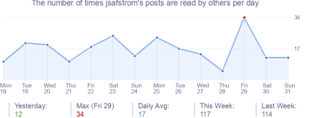 How many times jsafstrom's posts are read daily