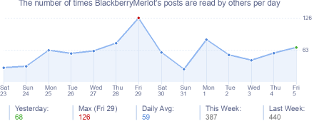 How many times BlackberryMerlot's posts are read daily