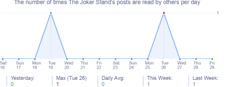 How many times The Joker Stand's posts are read daily