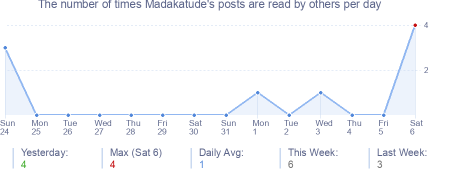 How many times Madakatude's posts are read daily