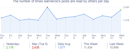 How many times wanneroo's posts are read daily