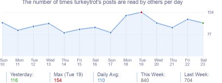 How many times turkeytrot's posts are read daily