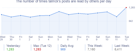How many times tallrick's posts are read daily