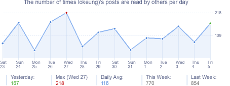 How many times lokeung)'s posts are read daily