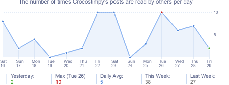 How many times Crocostimpy's posts are read daily