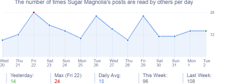 How many times Sugar Magnolia's posts are read daily