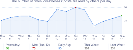 How many times lovesthebass's posts are read daily