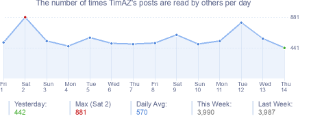 How many times TimAZ's posts are read daily