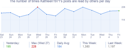 How many times Kathleen1971's posts are read daily