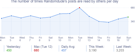 How many times Randomdude's posts are read daily