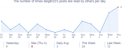 How many times tailg8r22's posts are read daily