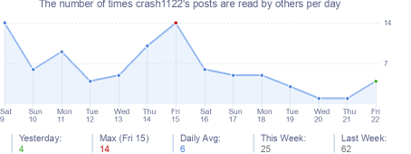 How many times crash1122's posts are read daily