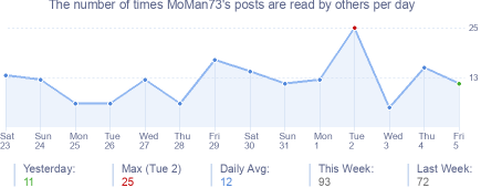 How many times MoMan73's posts are read daily