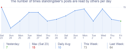 How many times standingdeer's posts are read daily