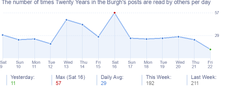 How many times Twenty Years in the Burgh's posts are read daily