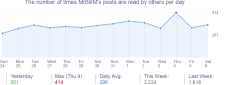How many times MrBillM's posts are read daily
