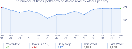 How many times jcoltrane's posts are read daily