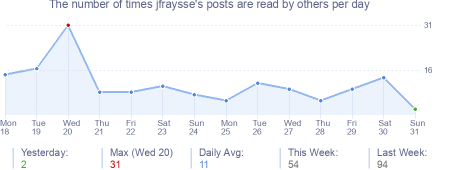How many times jfraysse's posts are read daily