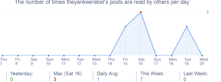 How many times theyankeerebel's posts are read daily