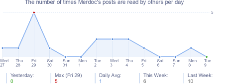 How many times Merdoc's posts are read daily
