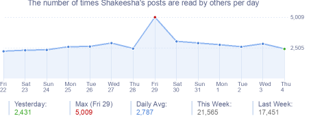 How many times Shakeesha's posts are read daily