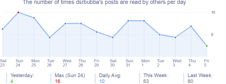 How many times dsrbubba's posts are read daily