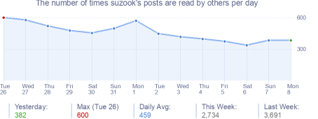 How many times suzook's posts are read daily