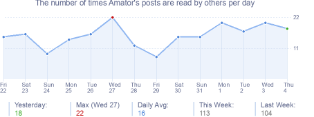 How many times Amator's posts are read daily