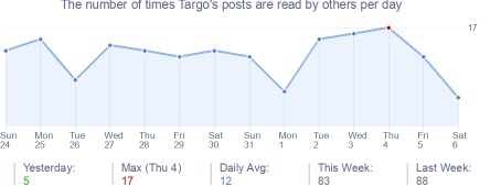 How many times Targo's posts are read daily
