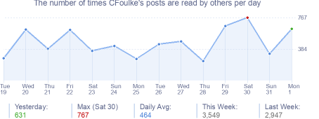 How many times CFoulke's posts are read daily
