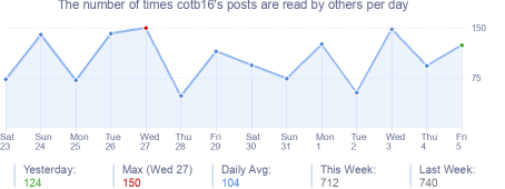 How many times cotb16's posts are read daily