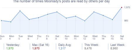 How many times Moonlady's posts are read daily