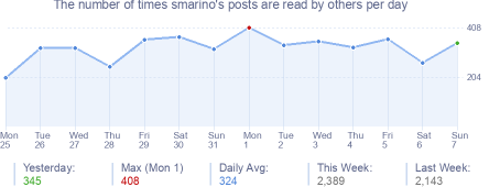 How many times smarino's posts are read daily
