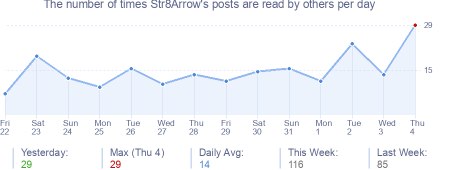 How many times Str8Arrow's posts are read daily