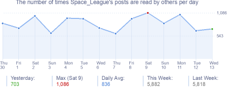 How many times Space_League's posts are read daily
