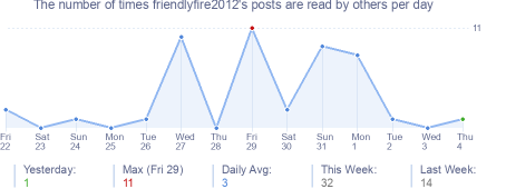 How many times friendlyfire2012's posts are read daily
