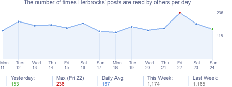 How many times Herbrocks's posts are read daily