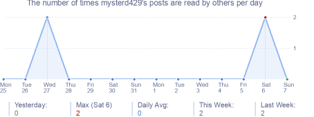 How many times mysterd429's posts are read daily
