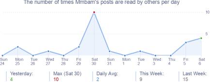 How many times Mmbam's posts are read daily