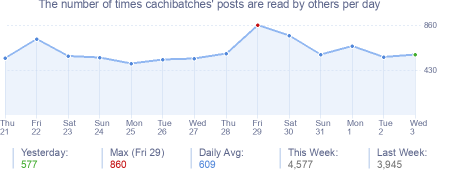 How many times cachibatches's posts are read daily