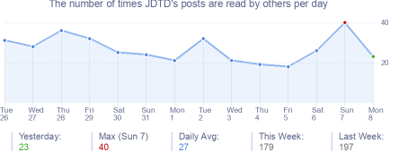 How many times JDTD's posts are read daily
