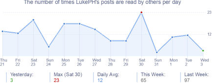 How many times LukePH's posts are read daily