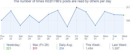 How many times KEB1786's posts are read daily