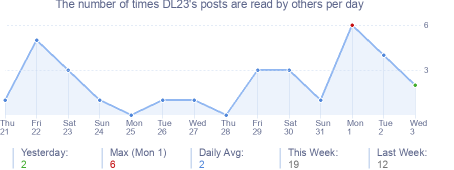 How many times DL23's posts are read daily