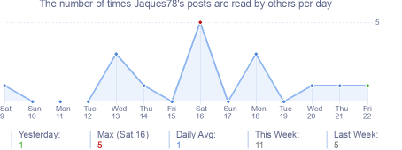 How many times Jaques78's posts are read daily