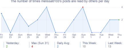 How many times melissa6103's posts are read daily