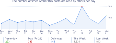 How many times Amber18's posts are read daily